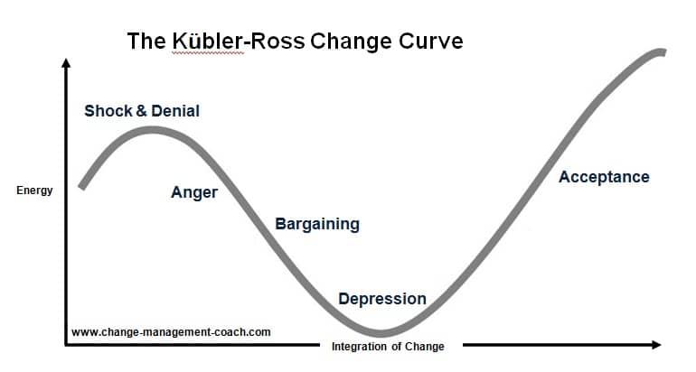 kubler_ross_change_curve-optimised